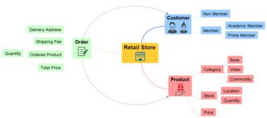 ソフトウェア開発設計支援ツール astah*