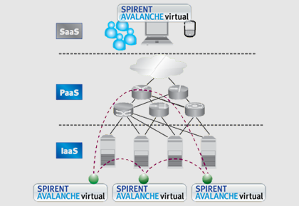 Spirent Avalanche Virtual/Anywhere