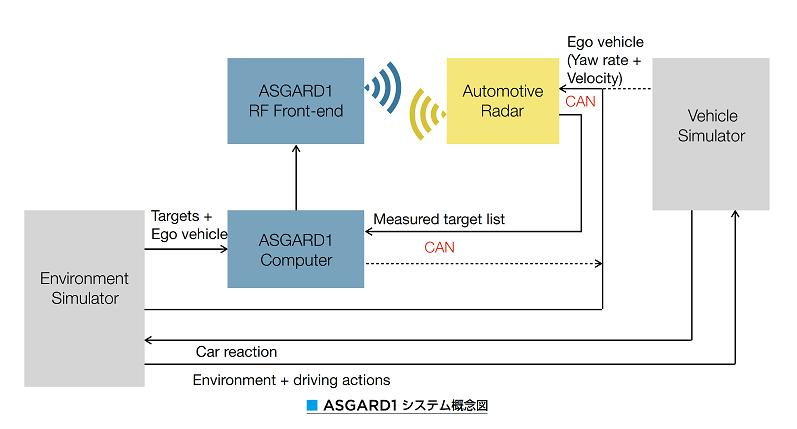 EMC/大型アンテナターゲットシミュレータ「ASGARD」シリーズ