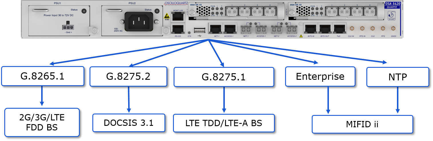 OSA542X Supporting Multiple Applications
