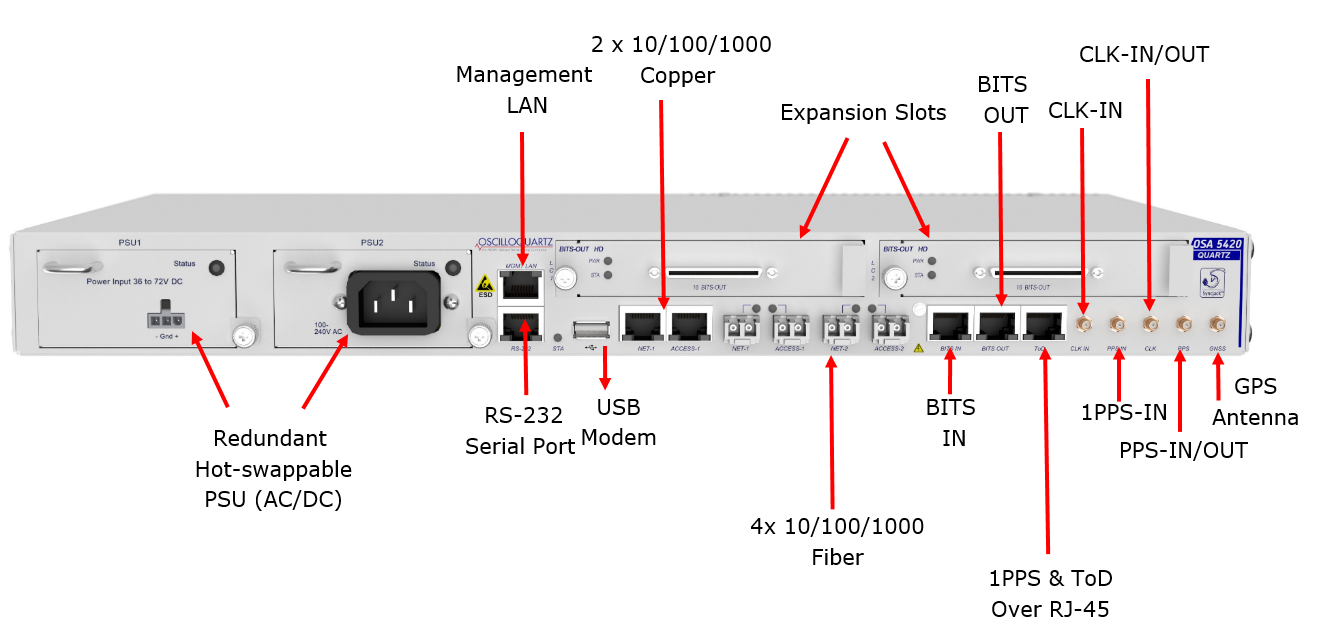 OSA 5420 Front Panel Interfaces